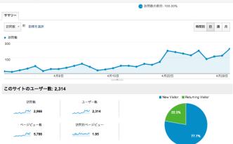 2013年4月 ユニークユーザー数