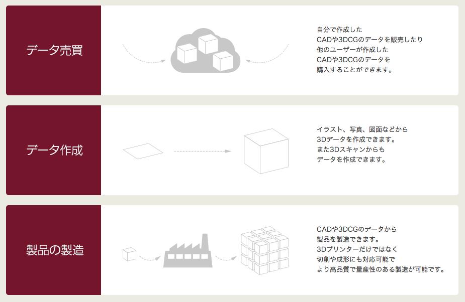小ロット生産の支援サービス 3Dプリンター