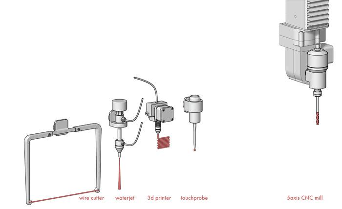 ヘッドの交換で、CNCだけでなく3Dプリンターを初めとした様々なツールになる