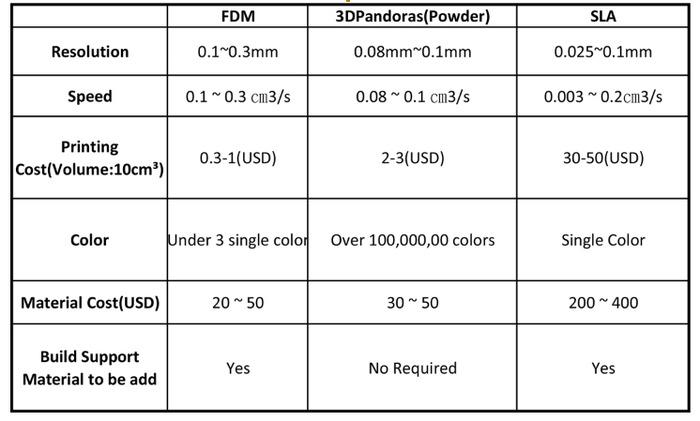方式別の3Dプリンターの比較表