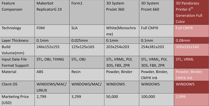3D Pandorasと競合プリンターの比較表