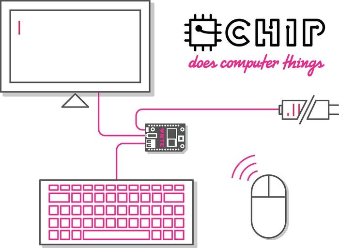 CHIPの構成環境