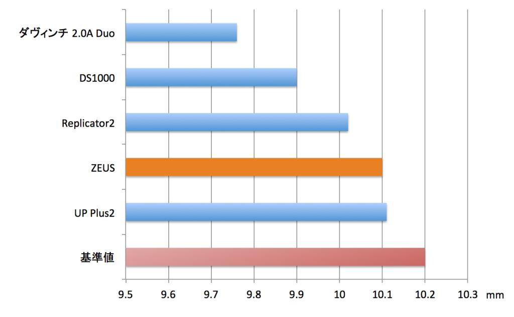 【グラフ3】穴10.2mmの実測値