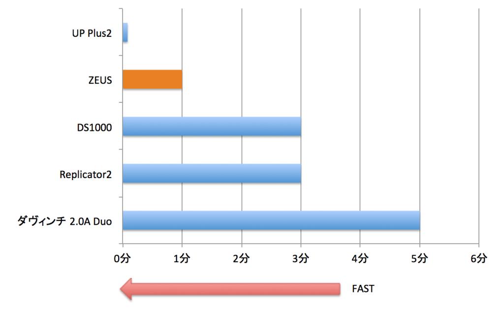 【グラフ1】印刷開始するまでの時間