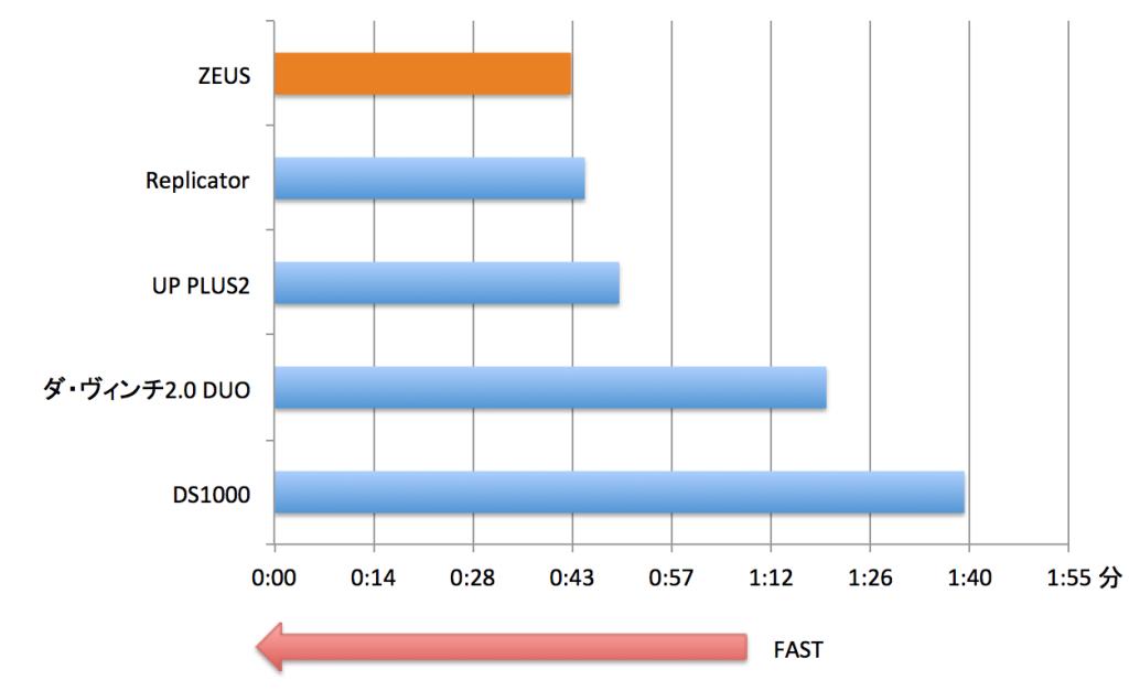 【グラフ2】印刷時間