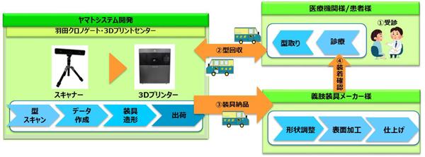 クロネコヤマト3Dサービスの導入ケース
