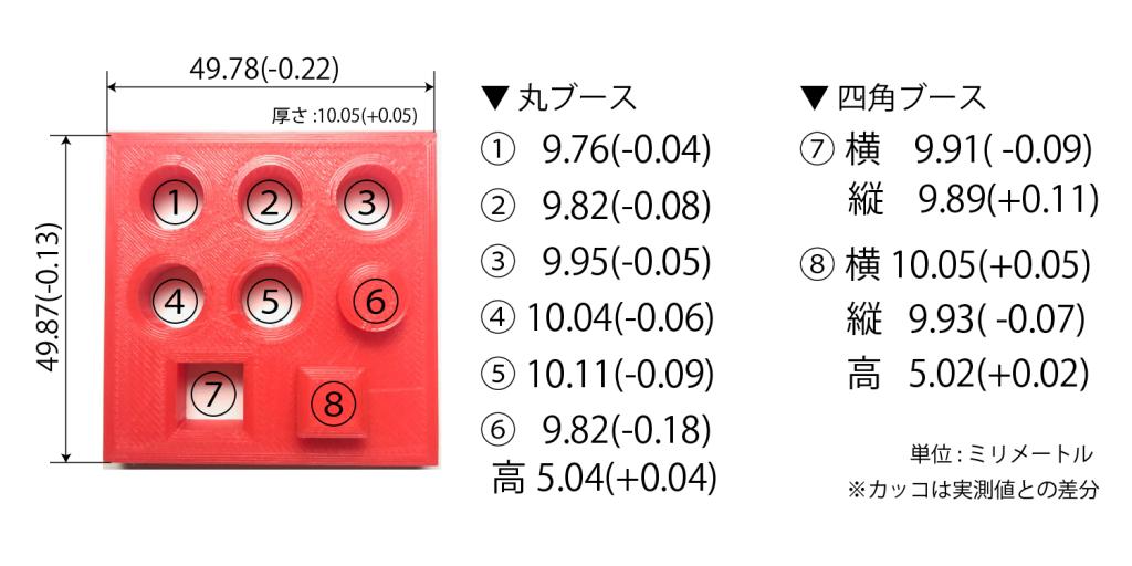 UP!BOXの実測値