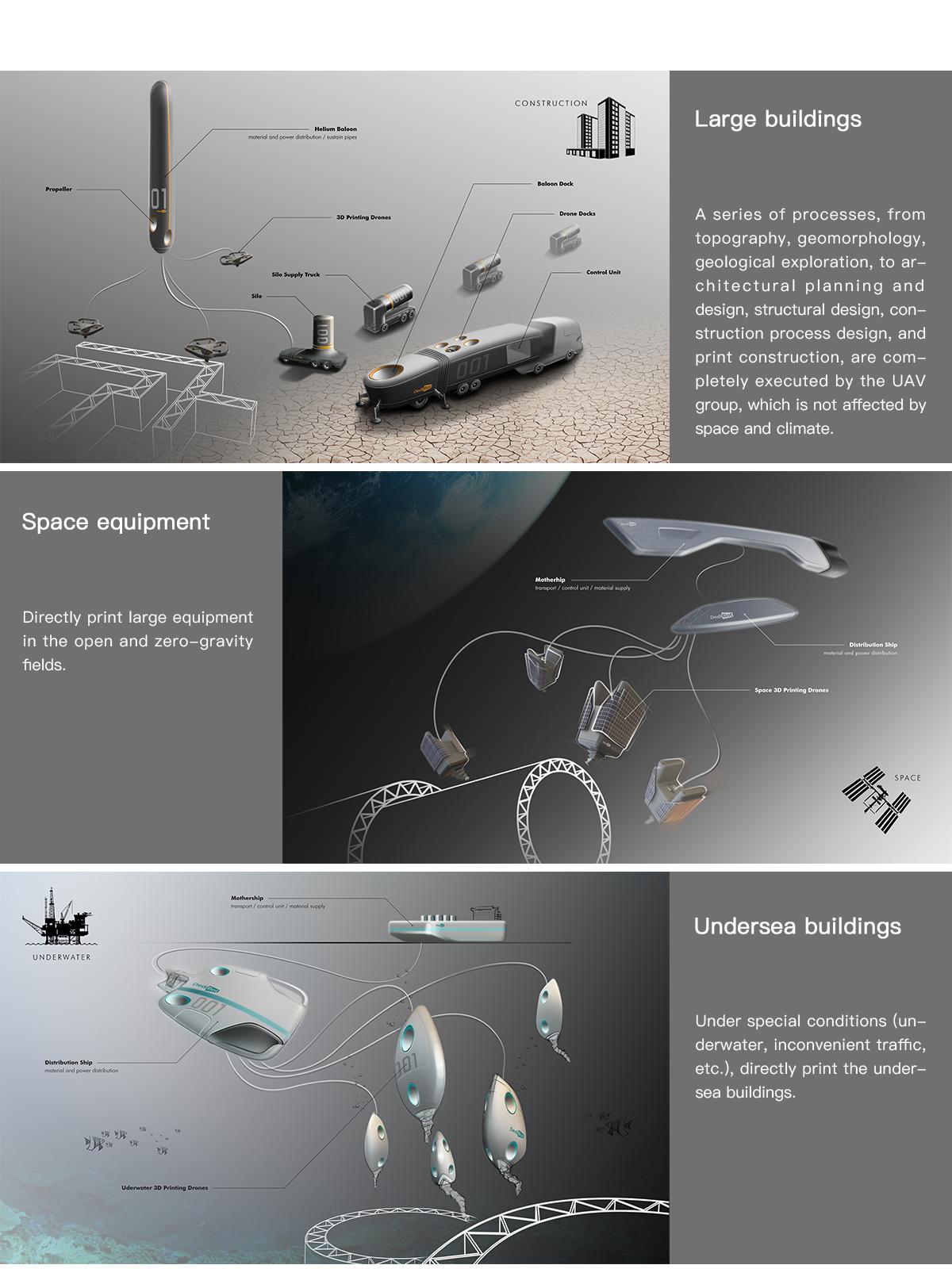 ドローン型3Dプリンターにヘリウムバルーンからマテリアルを供給