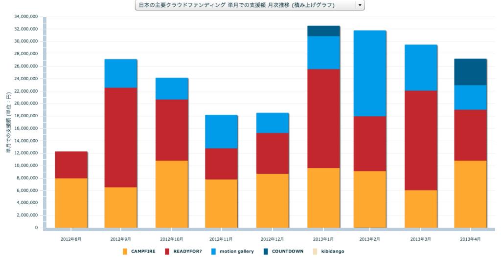 日本のクラウドファンディング