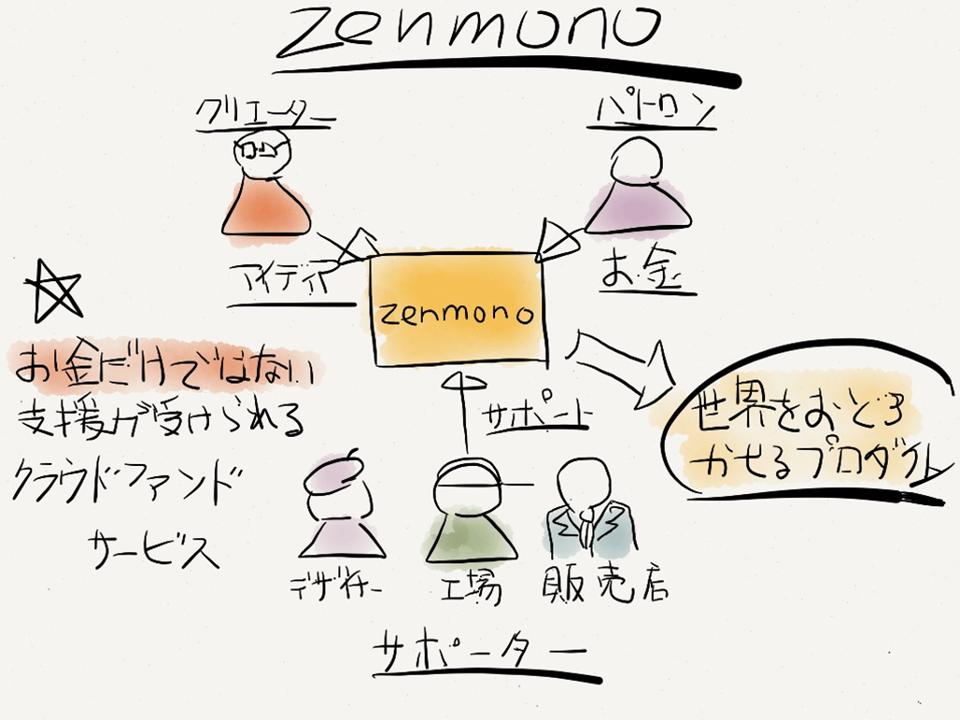 zemonoのコンセプト