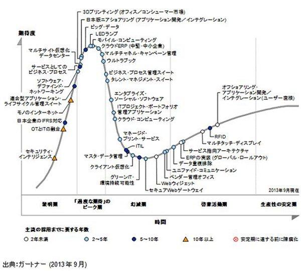 ガートナー ハイプサイクル2013年 日本版
