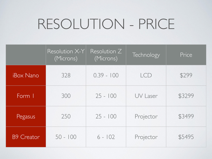 iBox Nanoのプリント解像度