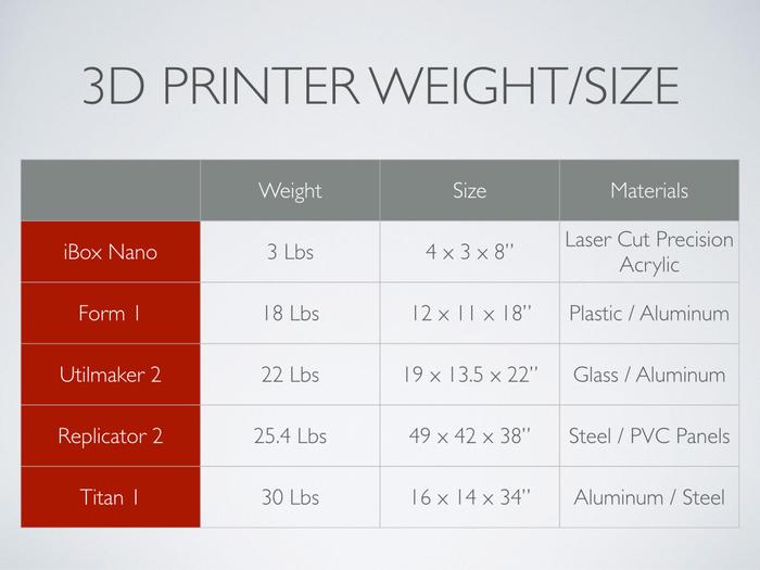 iBox Nanoのプリント面積