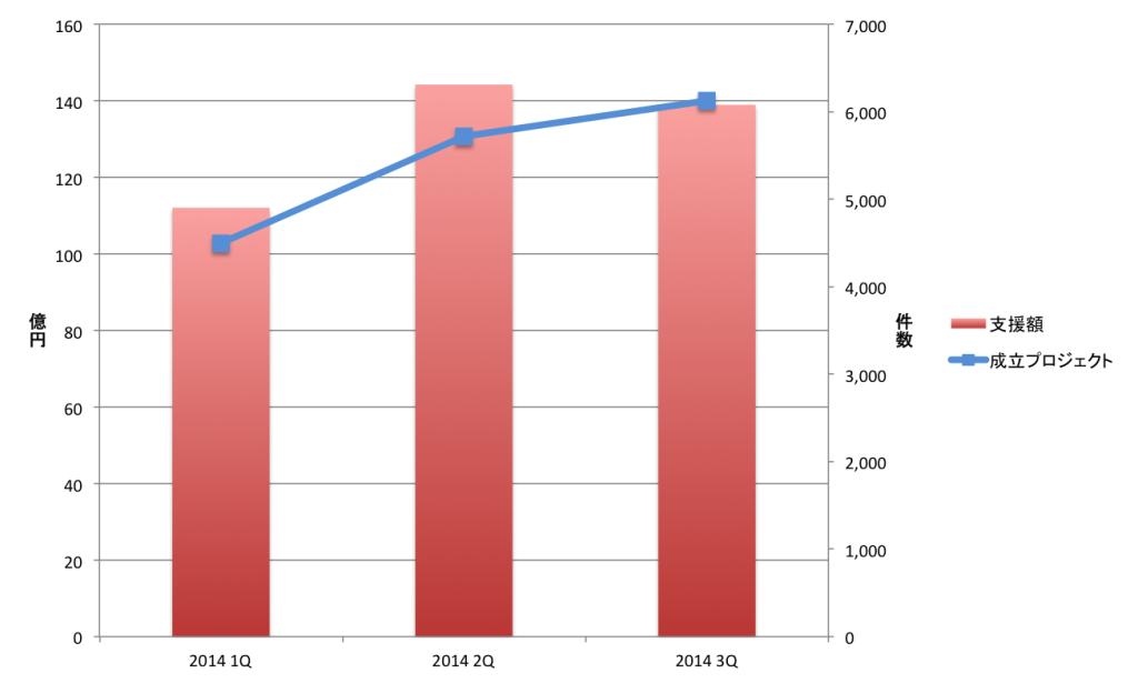キックスターターの2014年の資金調達額