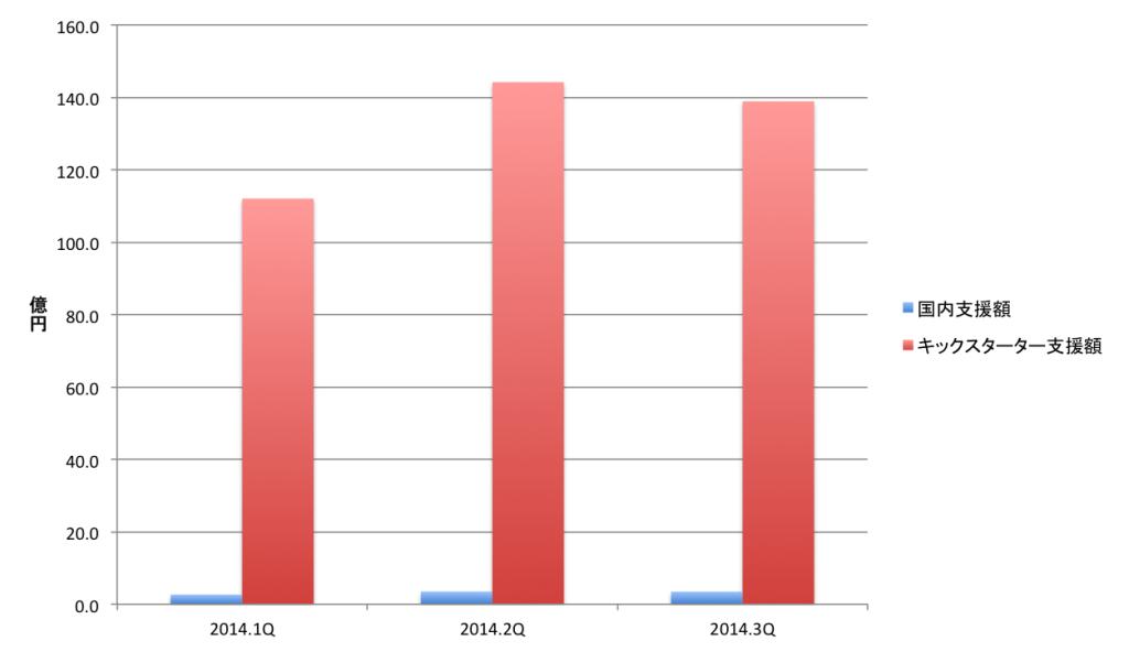 国内クラウドファンディングとキックスターターの比較