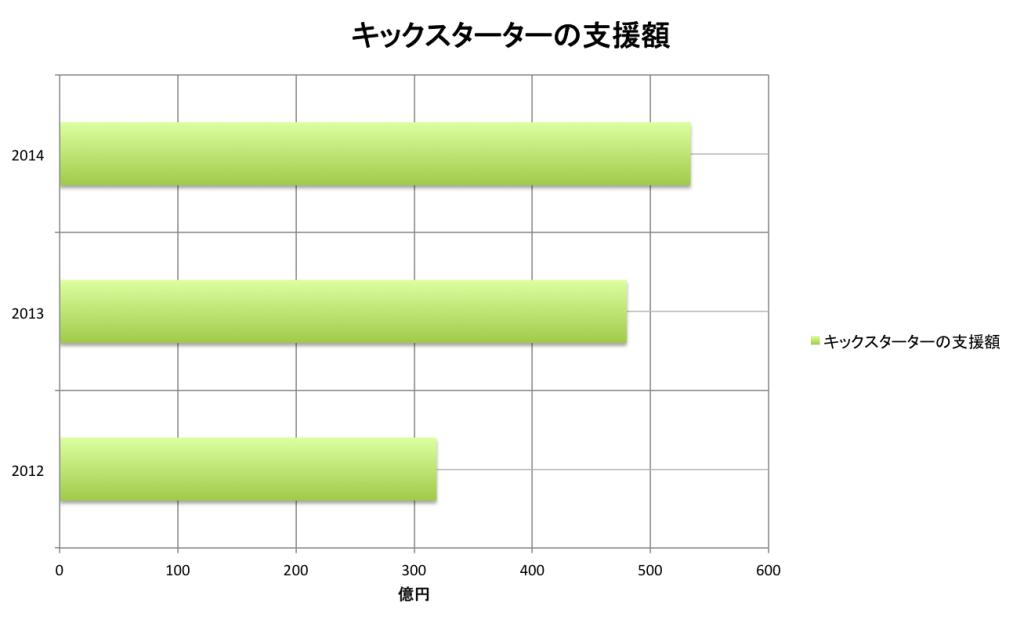キックスターターの2012年から2013年の比較