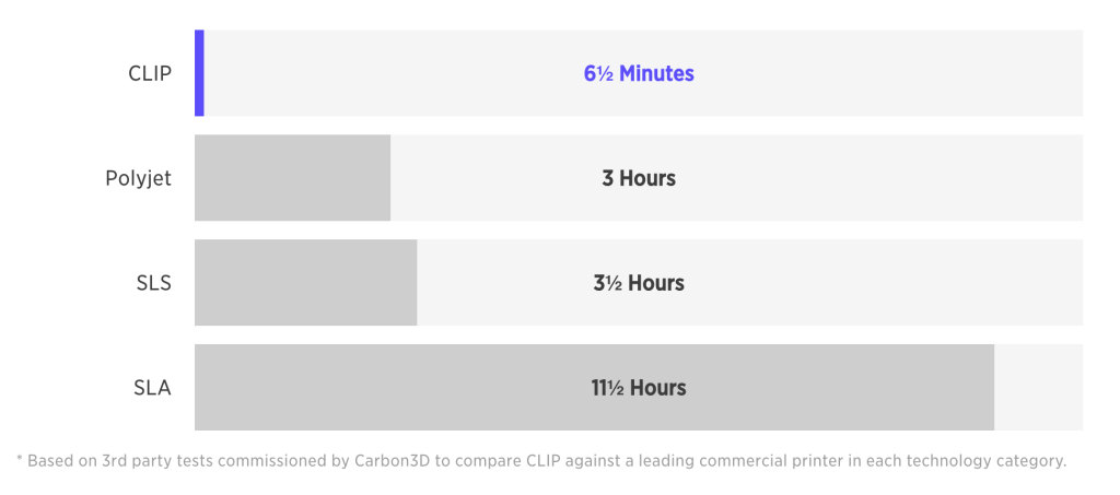 Clip方式のプリント時間