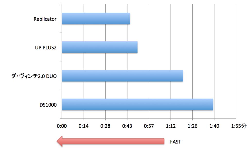 【グラフ 2】実際にかかった印刷時間