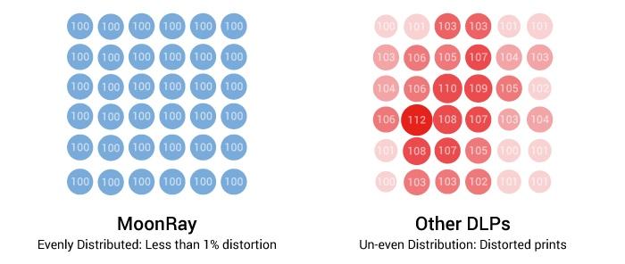 ムーンレイと通常の光学造形プリンターのレーザー精度の比較