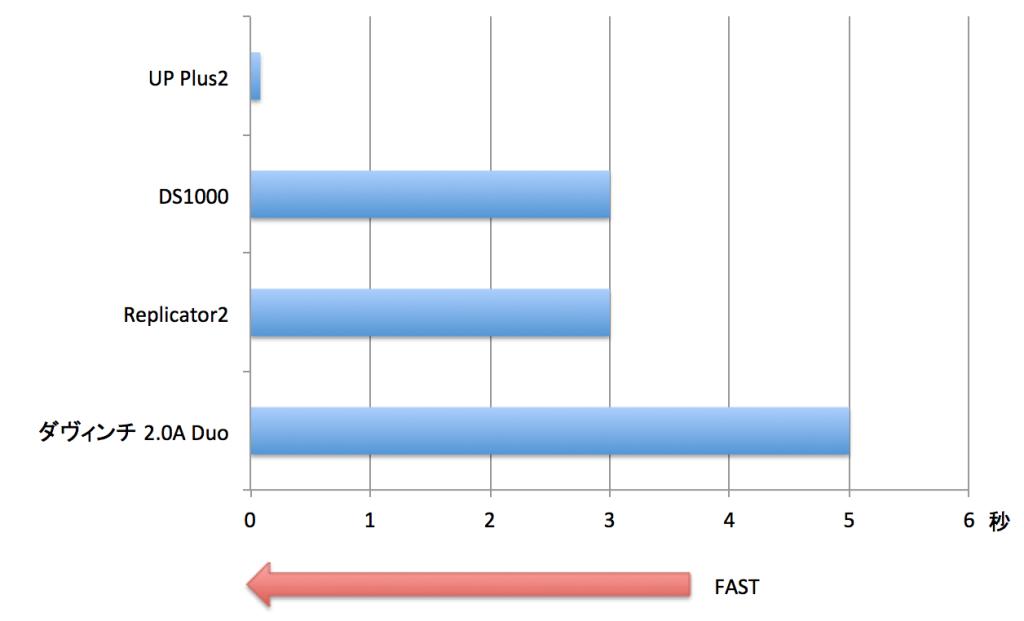 【グラフ 1】準備までの時間