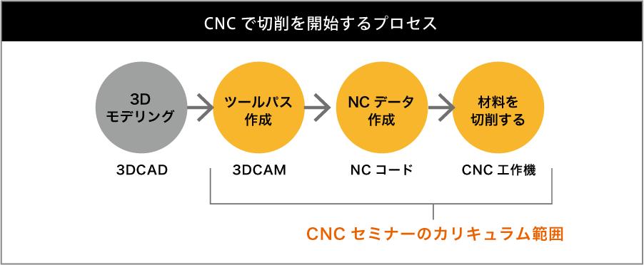 cnc_school0512_2_67