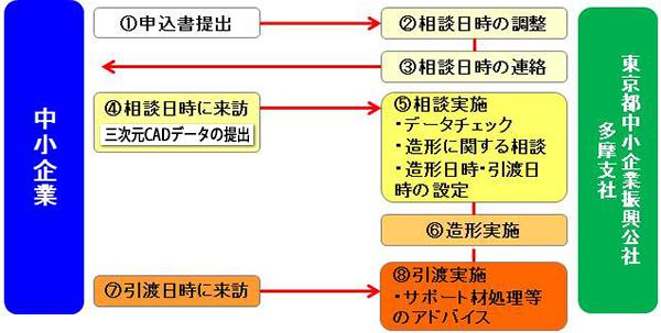 中小企業公社への3Dプリント依頼プロセス