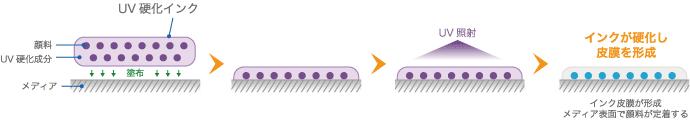 UV印刷の仕組み 出典:ミマキエンジニアリング公式サイト
