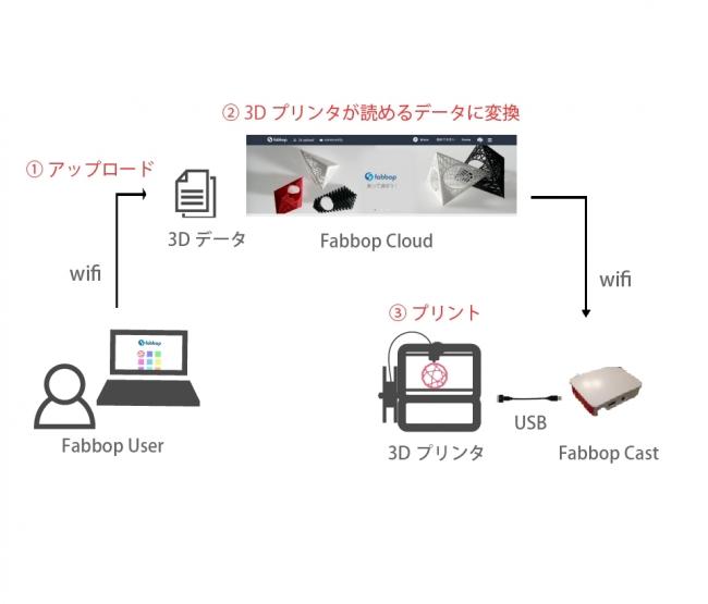 「Fabbop(ファボップ)」の仕組み