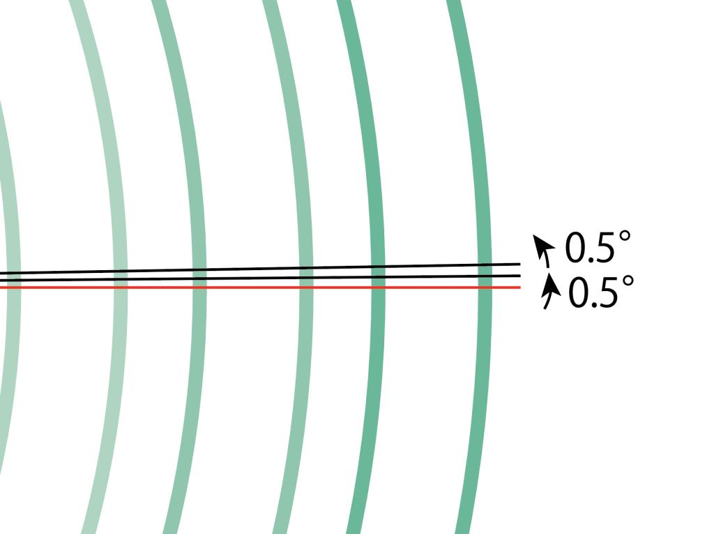 赤い線を基準に作るべし!