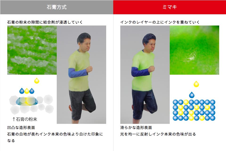 ミマキ3Dプリンターの造形物