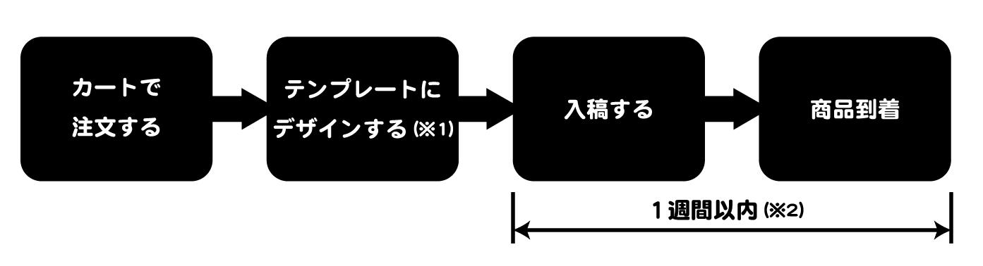 注文の流れ_06