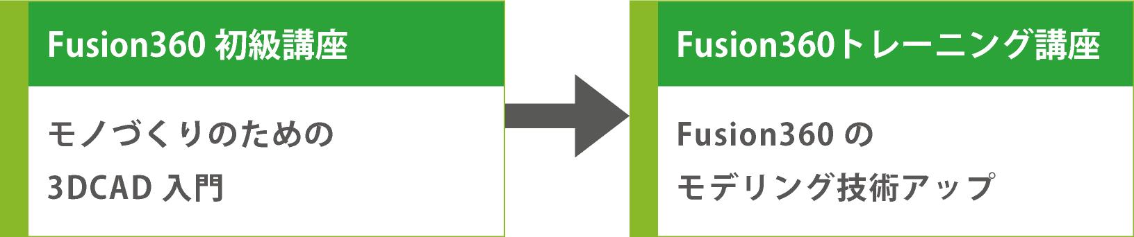 受講の流れ