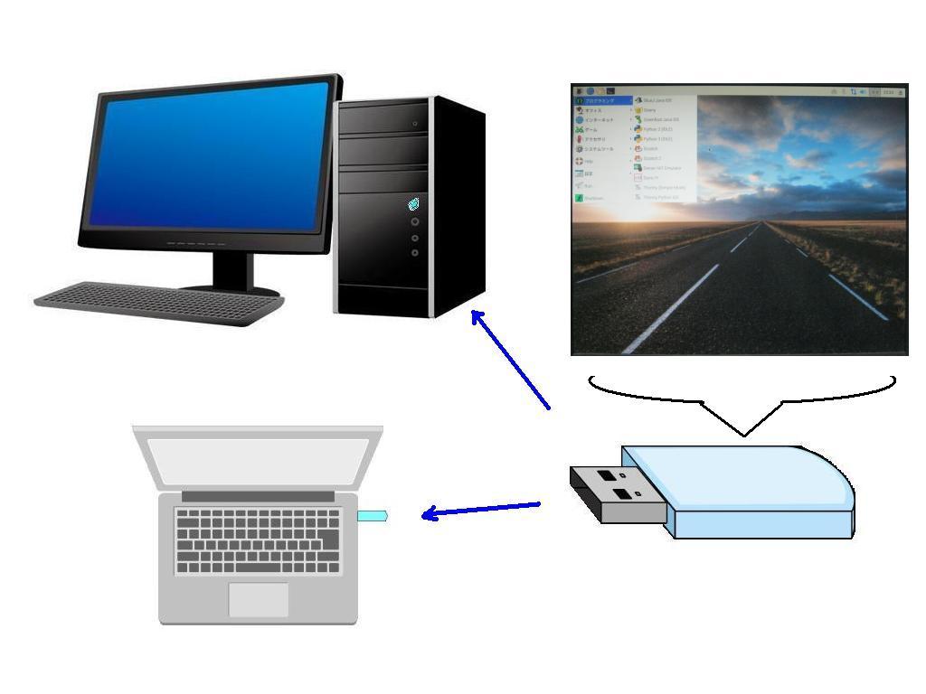 USBラズパイのイメージ