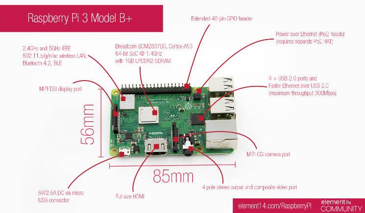 Raspberry Pi3 Model B+の改良点