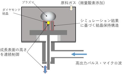 図2 今回の成果で用いたマイクロ波プラズマCVD法の概要