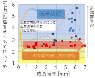 図3 結晶成長の指標となるラマンスペクトルの半値幅の成長膜厚依存性