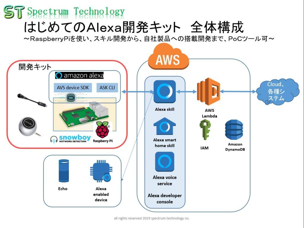 初めてのalexa開発キット
