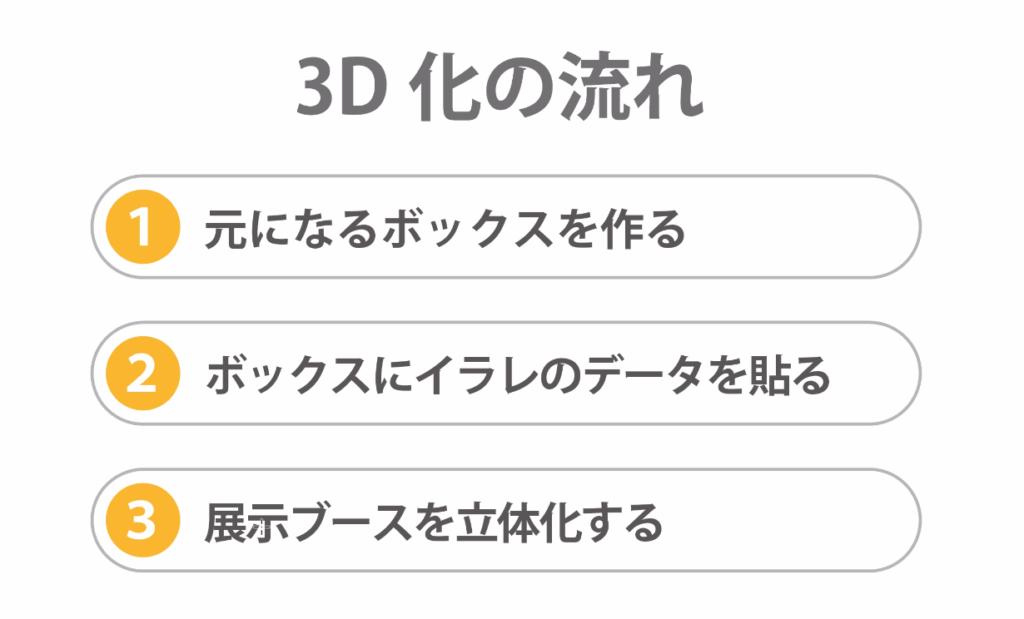 3D化の流れ